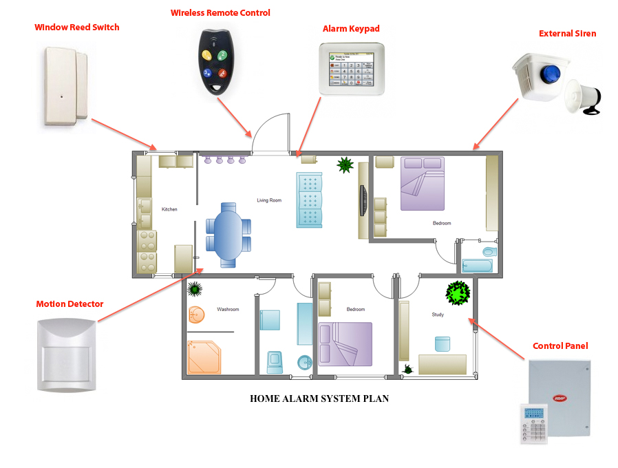 Elementi alarmnog sistema
